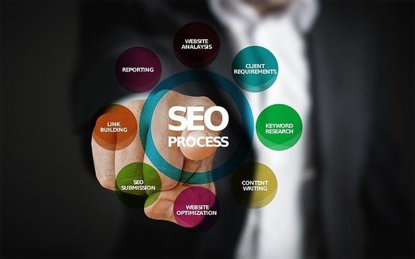 سئو وب سایت یکی از روش های ممتاز دیجیتال مارکتینگ با بازدهی بالا است